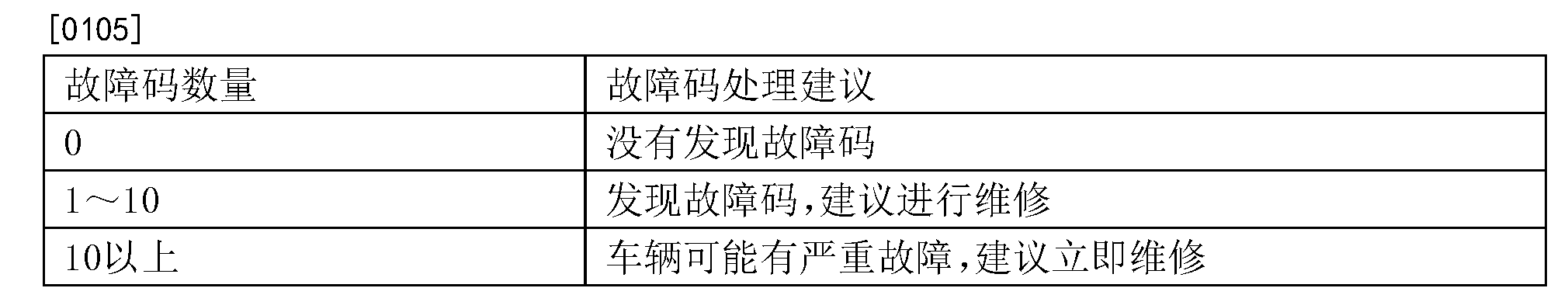 Figure CN105046088BD00152