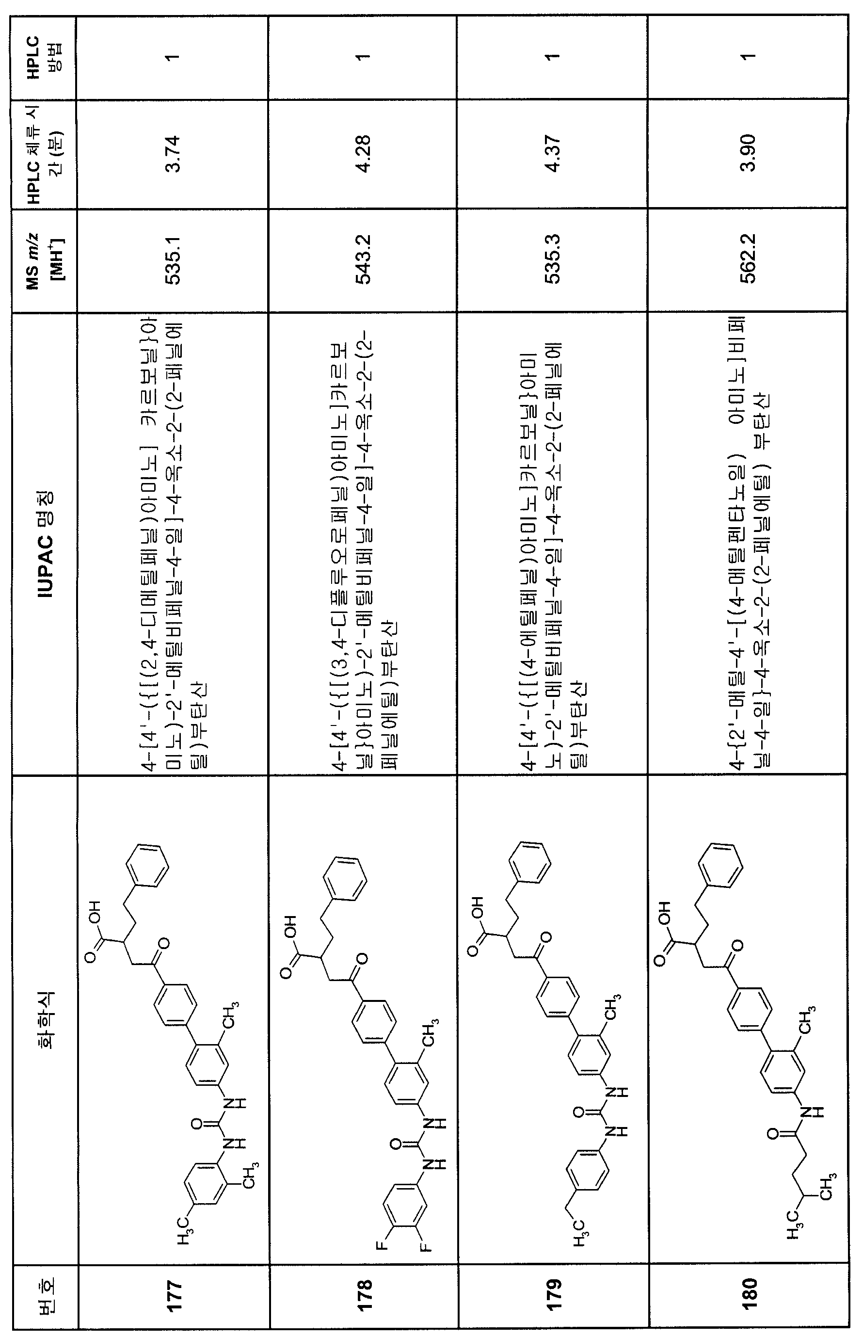Figure 112007082249387-PCT00202