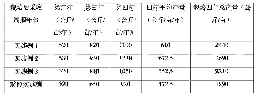 Figure CN105165360AD00061