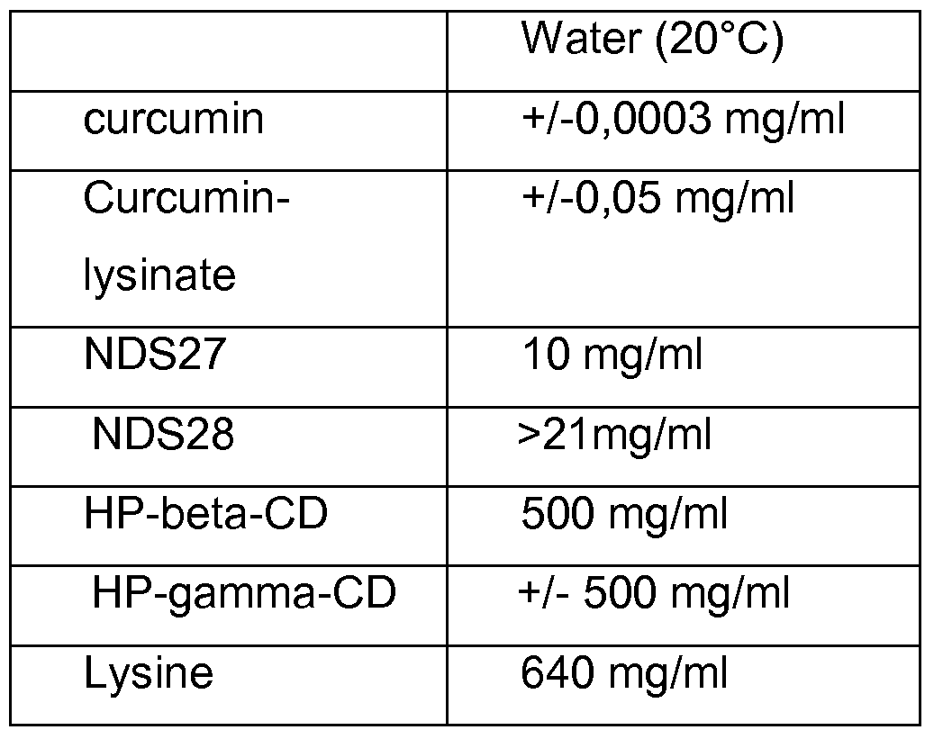 WO2009144220A1 - Water soluble curcumin compositions for use