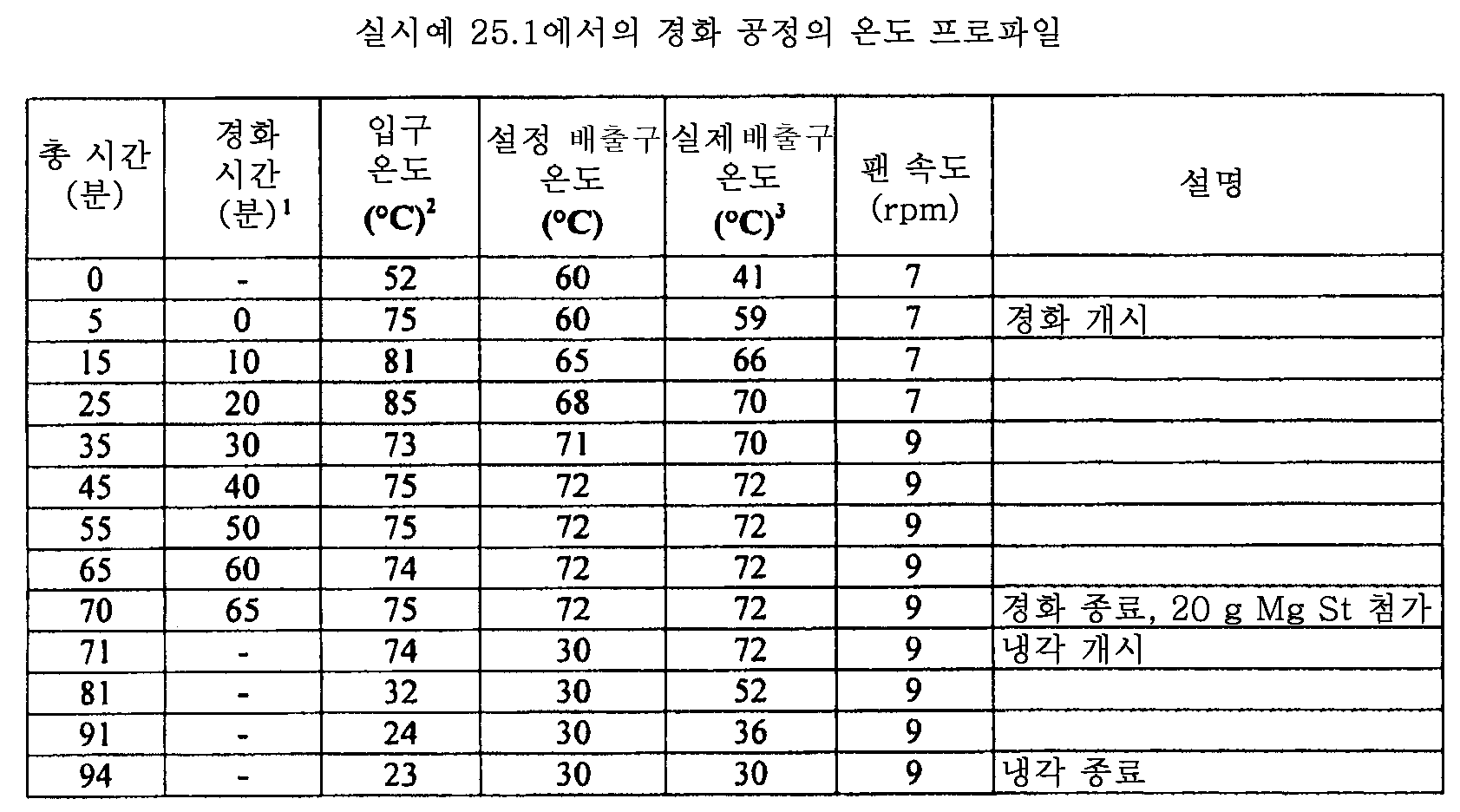 Figure 112011082183604-pat00118