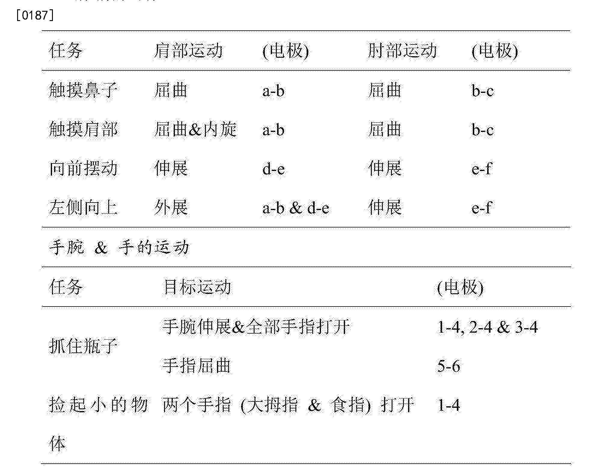 Figure CN105120945BD00241