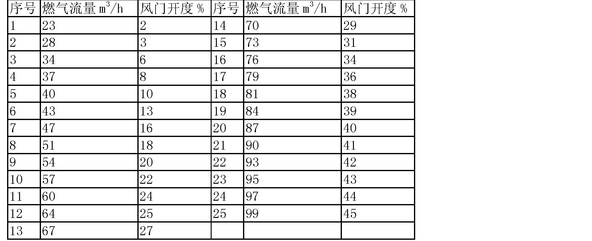 Figure CN102338471AD00052