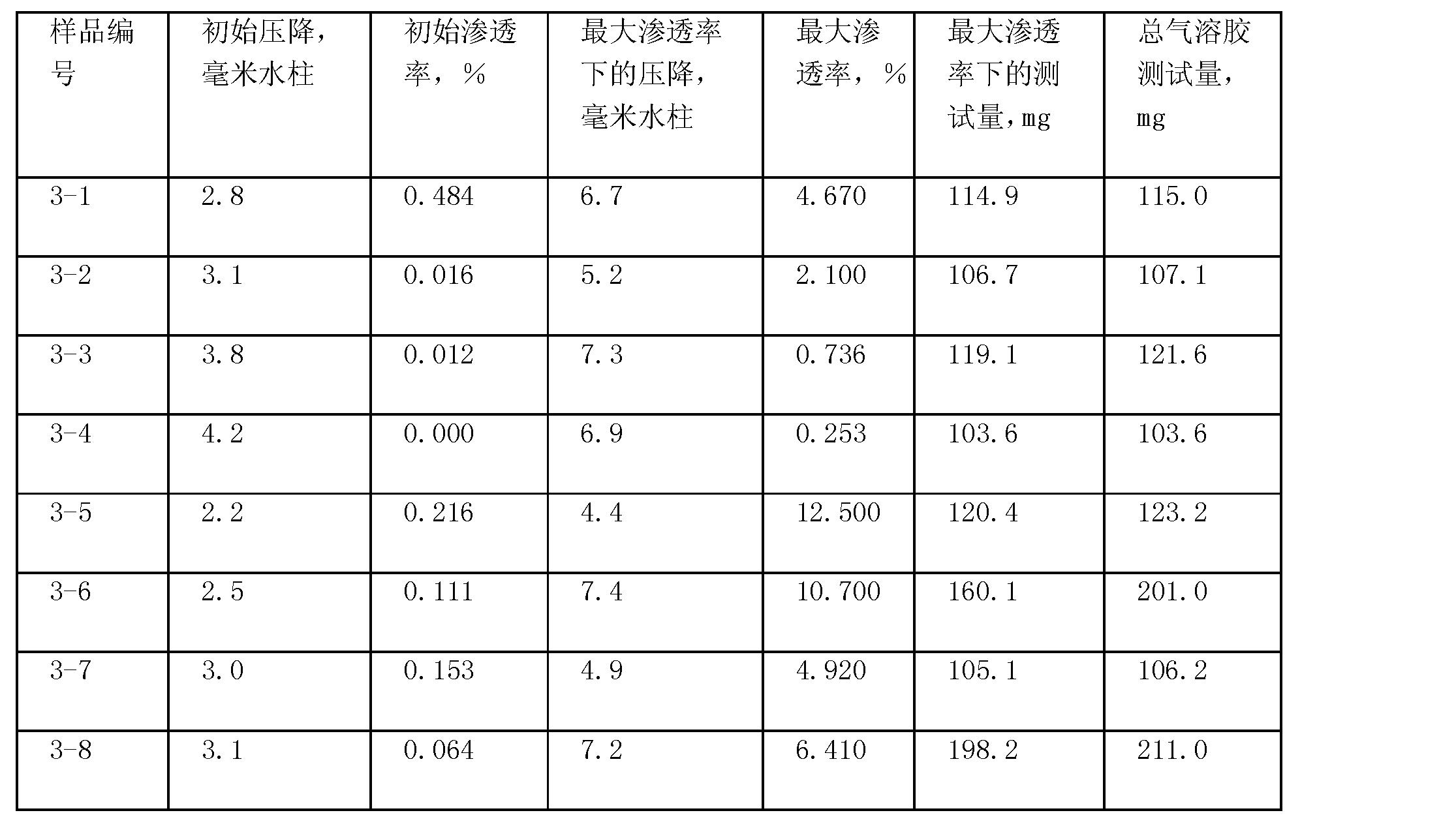 Figure CN101495189BD00282