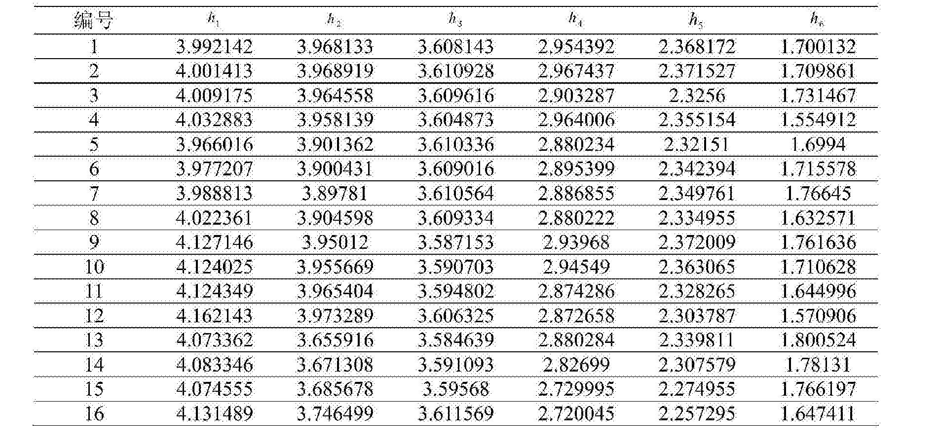 Figure CN104865499BD00091