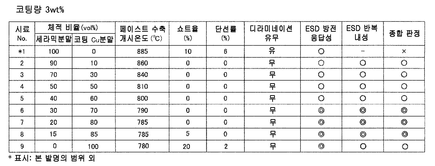 Figure 112010049547048-pct00020