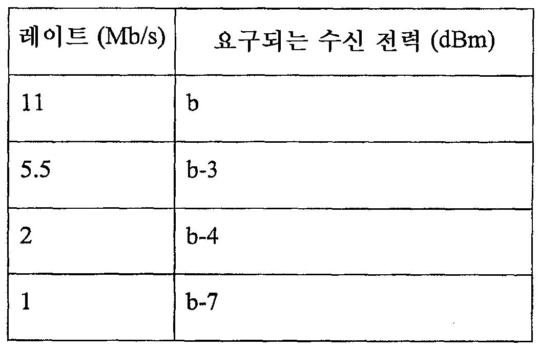 Figure 112007030211446-pct00008