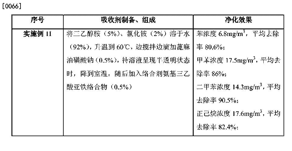 Figure CN103721550BD00101