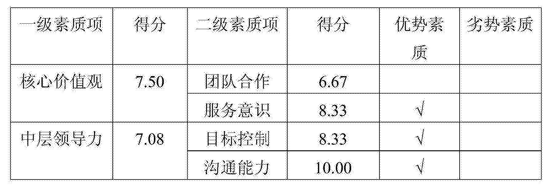 Figure CN105139189AD00091