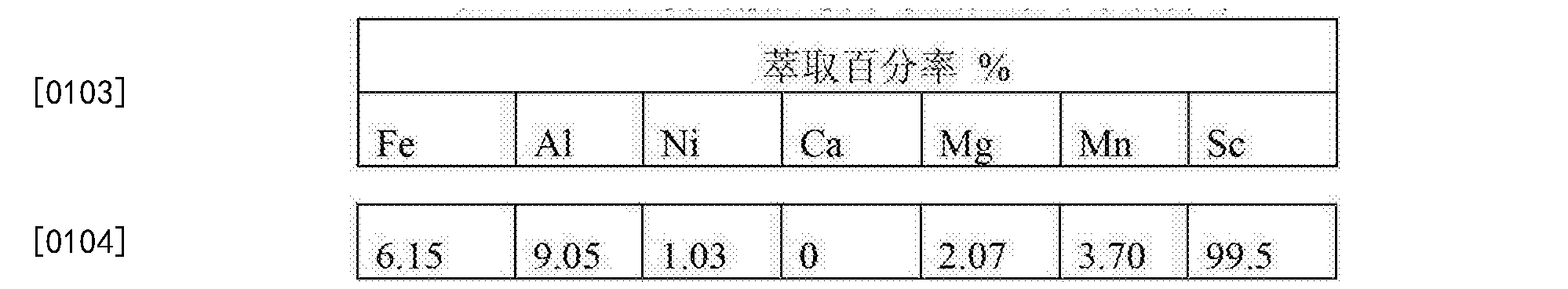 Figure CN103468980BD00121