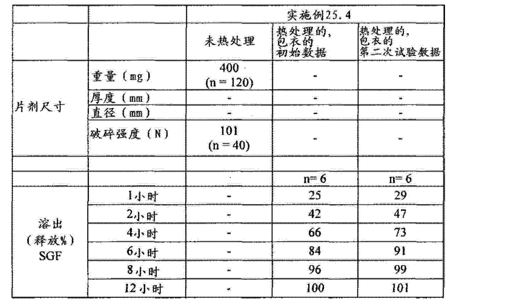 Figure CN102688241AD01422