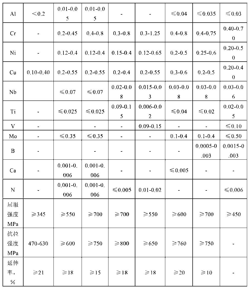 Figure CN102787278BD00051