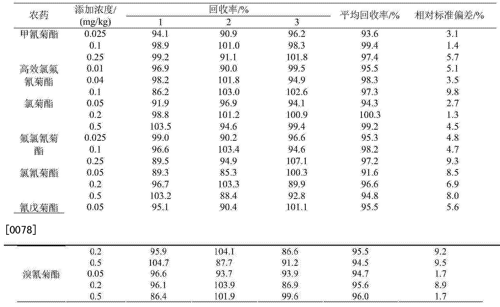 Figure CN103926362BD00121