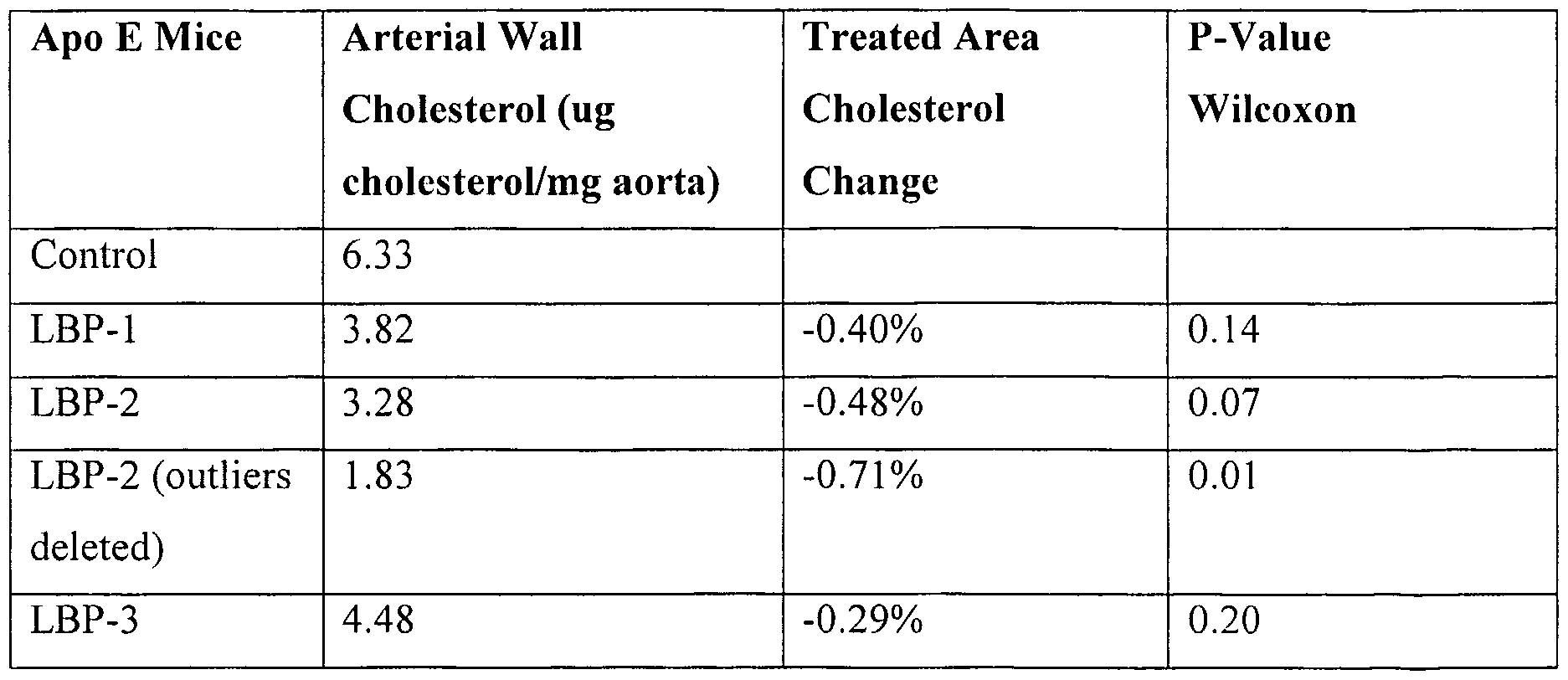 WO2001064874A9 - Low density liprotein binding proteins and