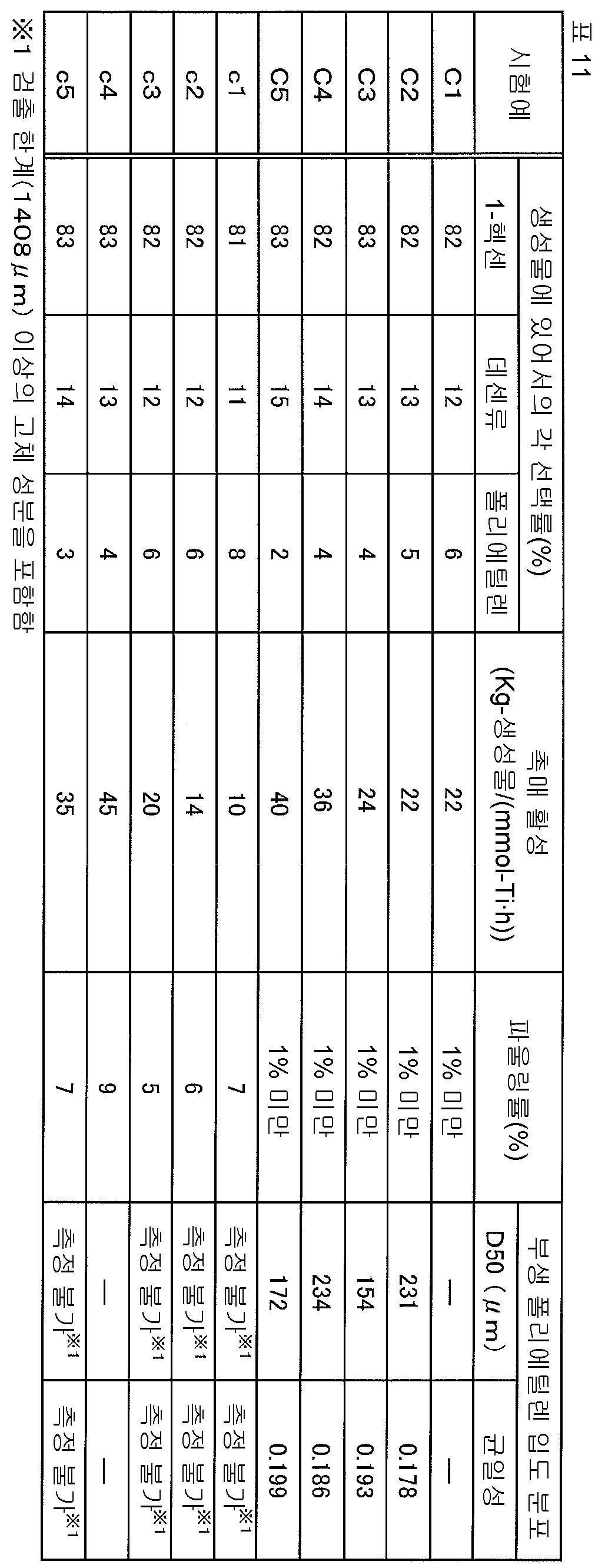 Figure 112015078102705-pct00028