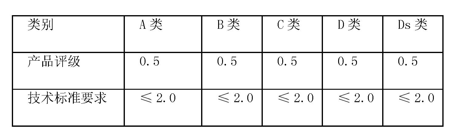 Figure CN102021488BD00101