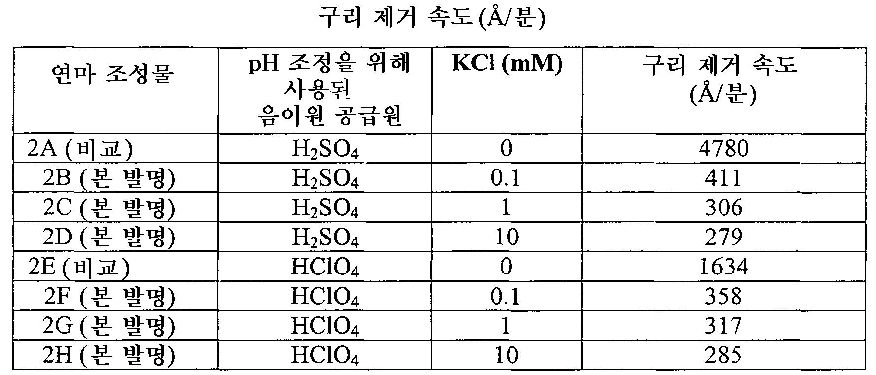 Figure 112010045931401-pct00002