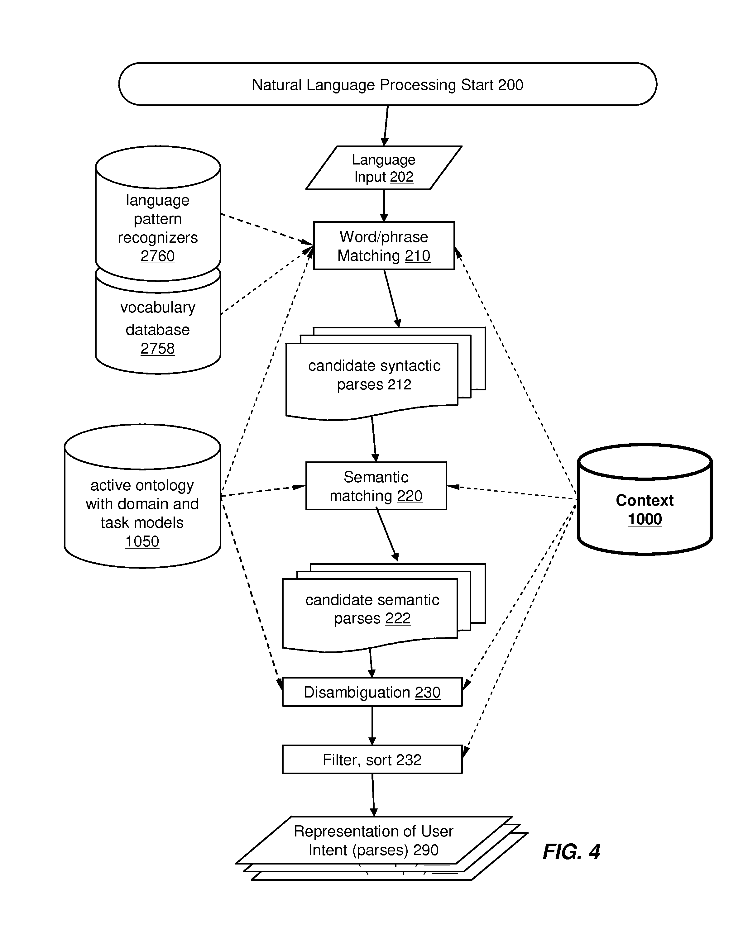 us20120265528a1 using context information to facilitate processing Email Wiring Diagram us20120265528a1 using context information to facilitate processing of mands in a virtual assistant patents