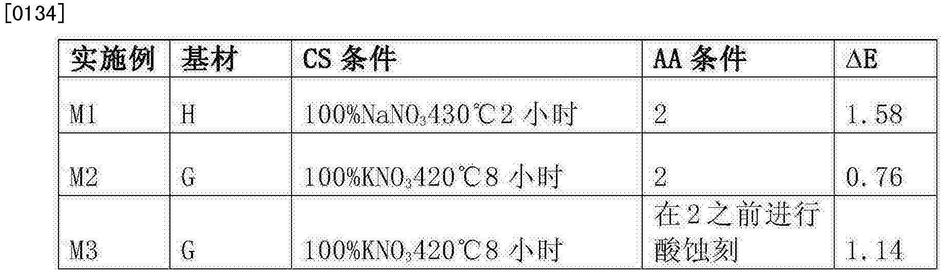 Figure CN105408273AD00302