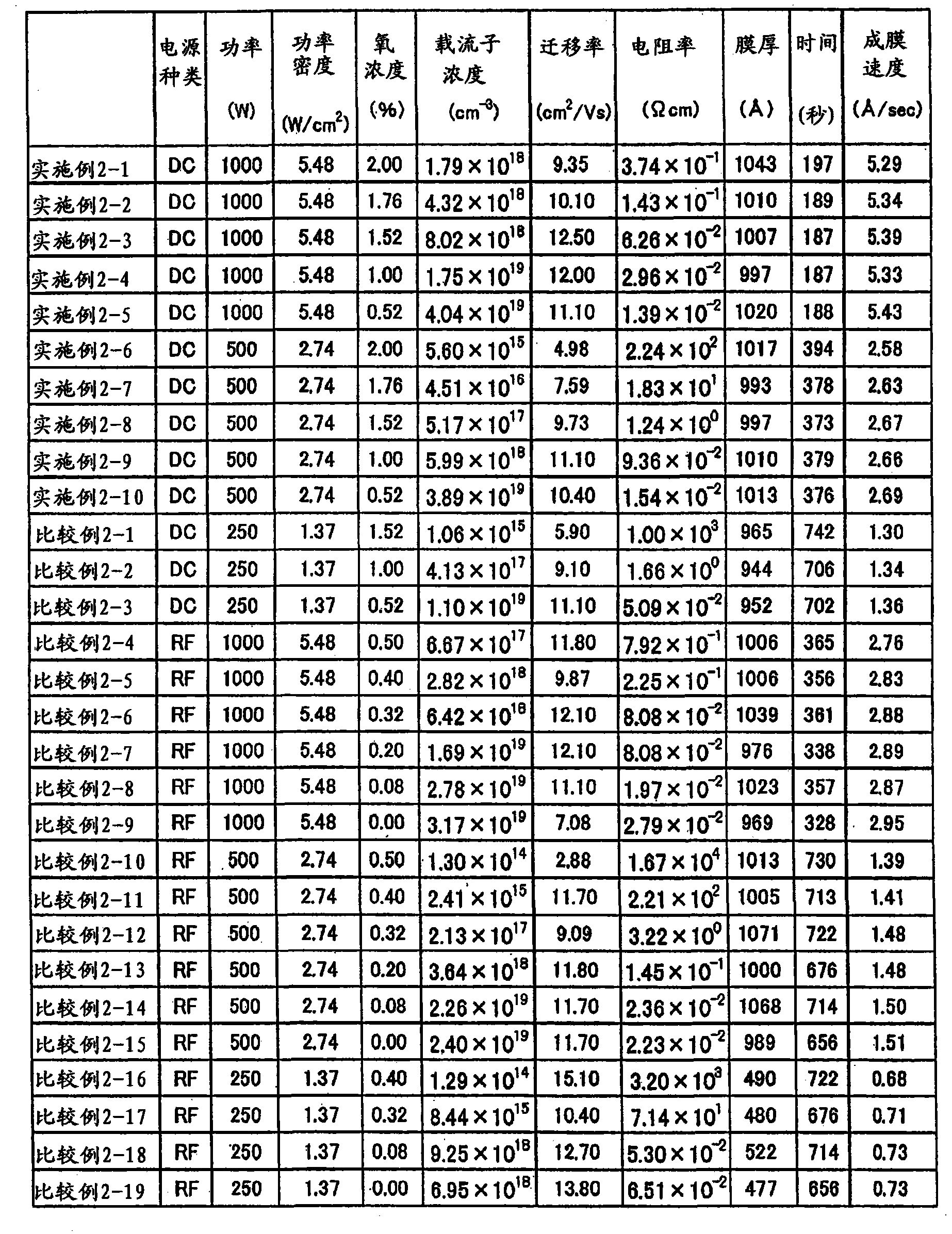 Figure CN101910450BD00121