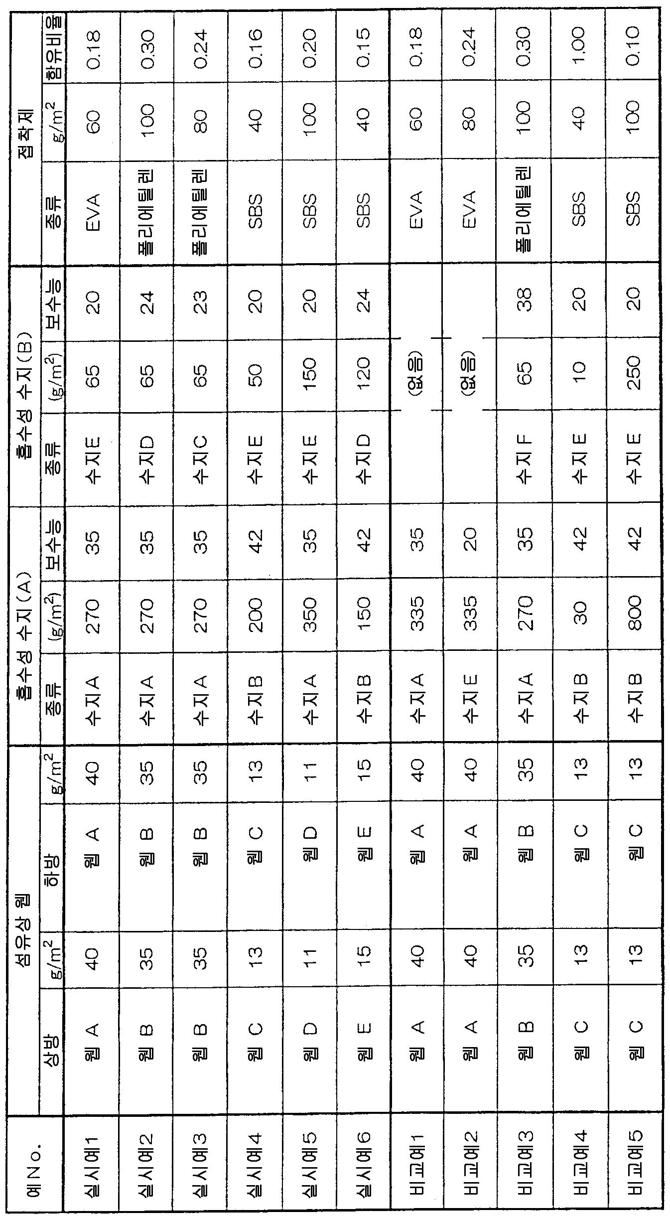 Figure 112012063869920-pct00001