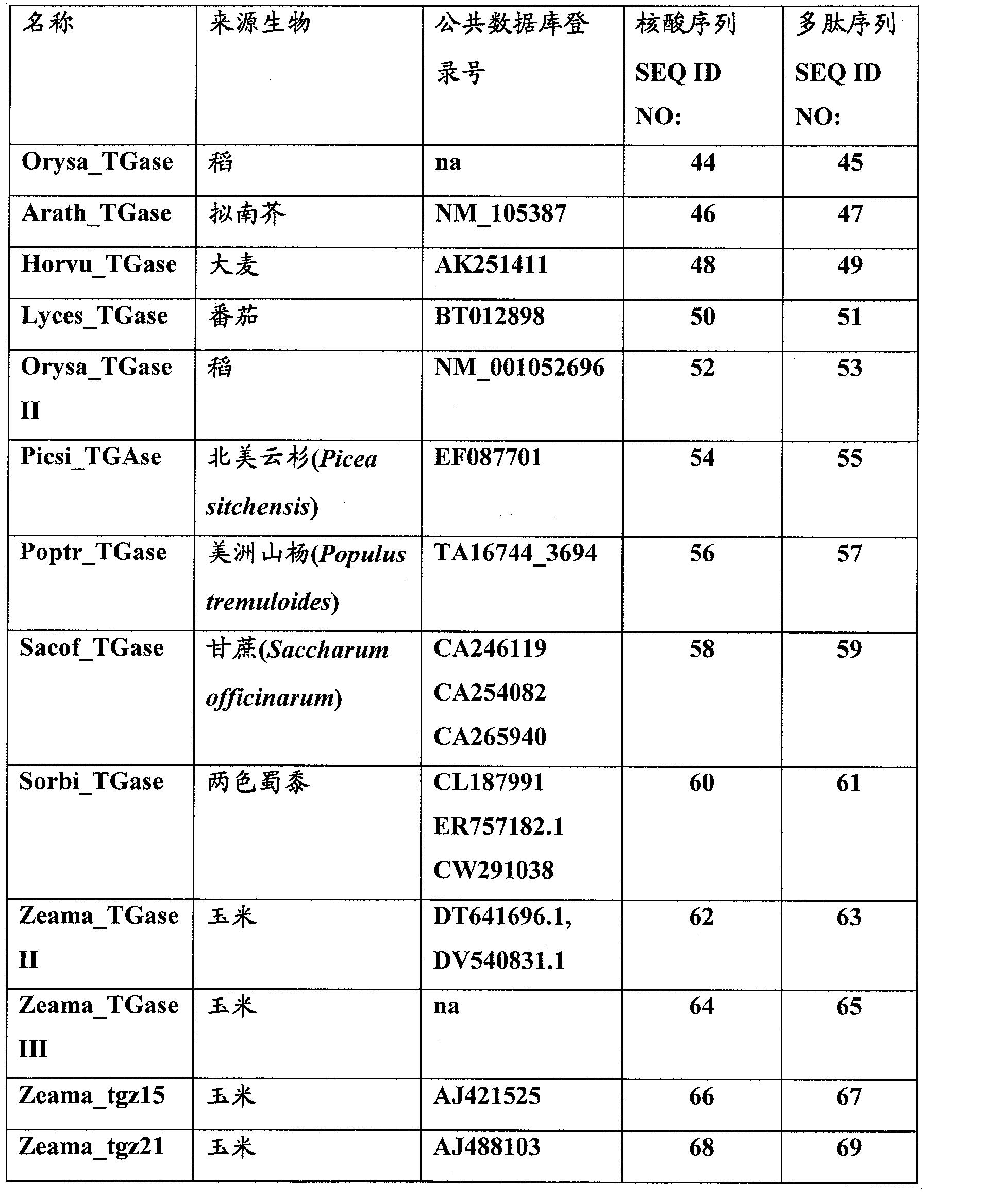 CN102131934B - Plants having enhanced yield-related traits