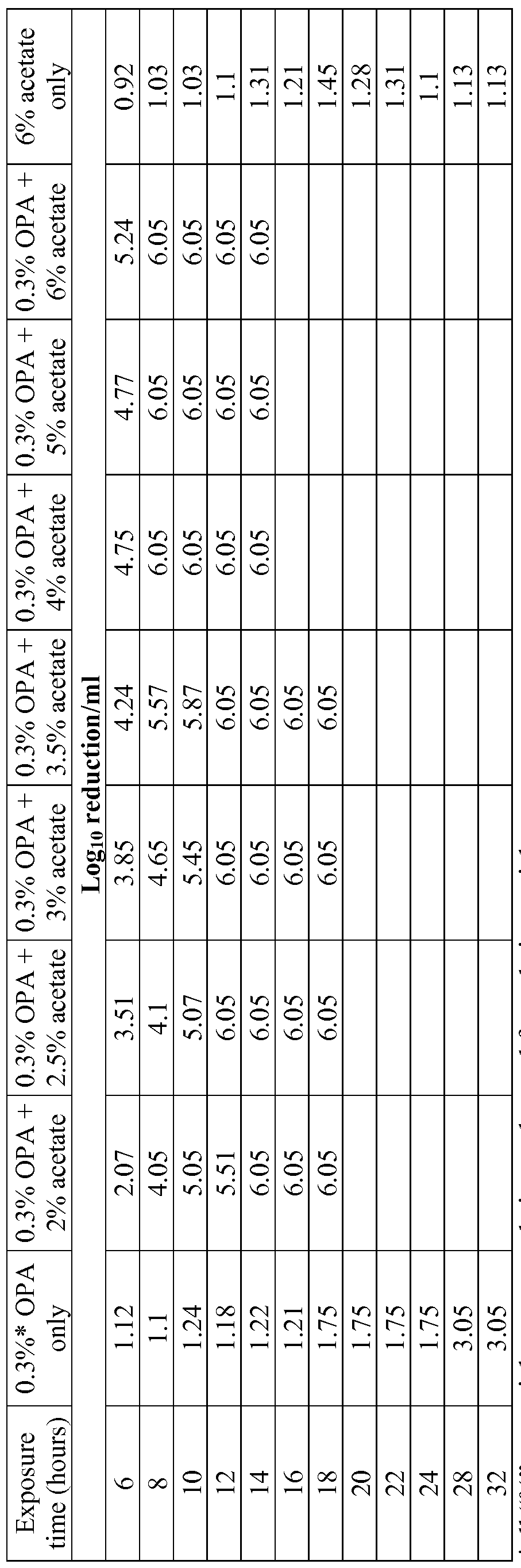 Wo2009058847a2 Enhanced Dialdehyde Disinfectant And Sterilization