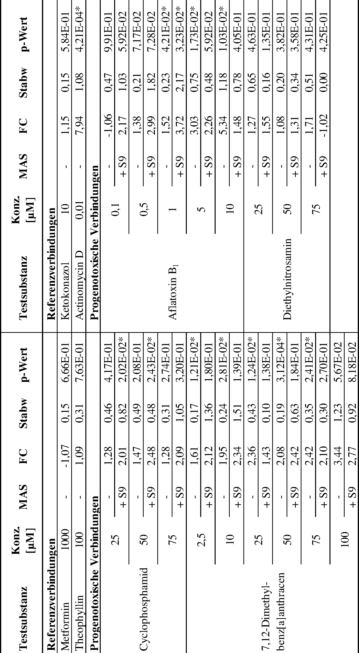 De102010024898b4 Genexpressionsanalysen Zur Charakterisierung Und