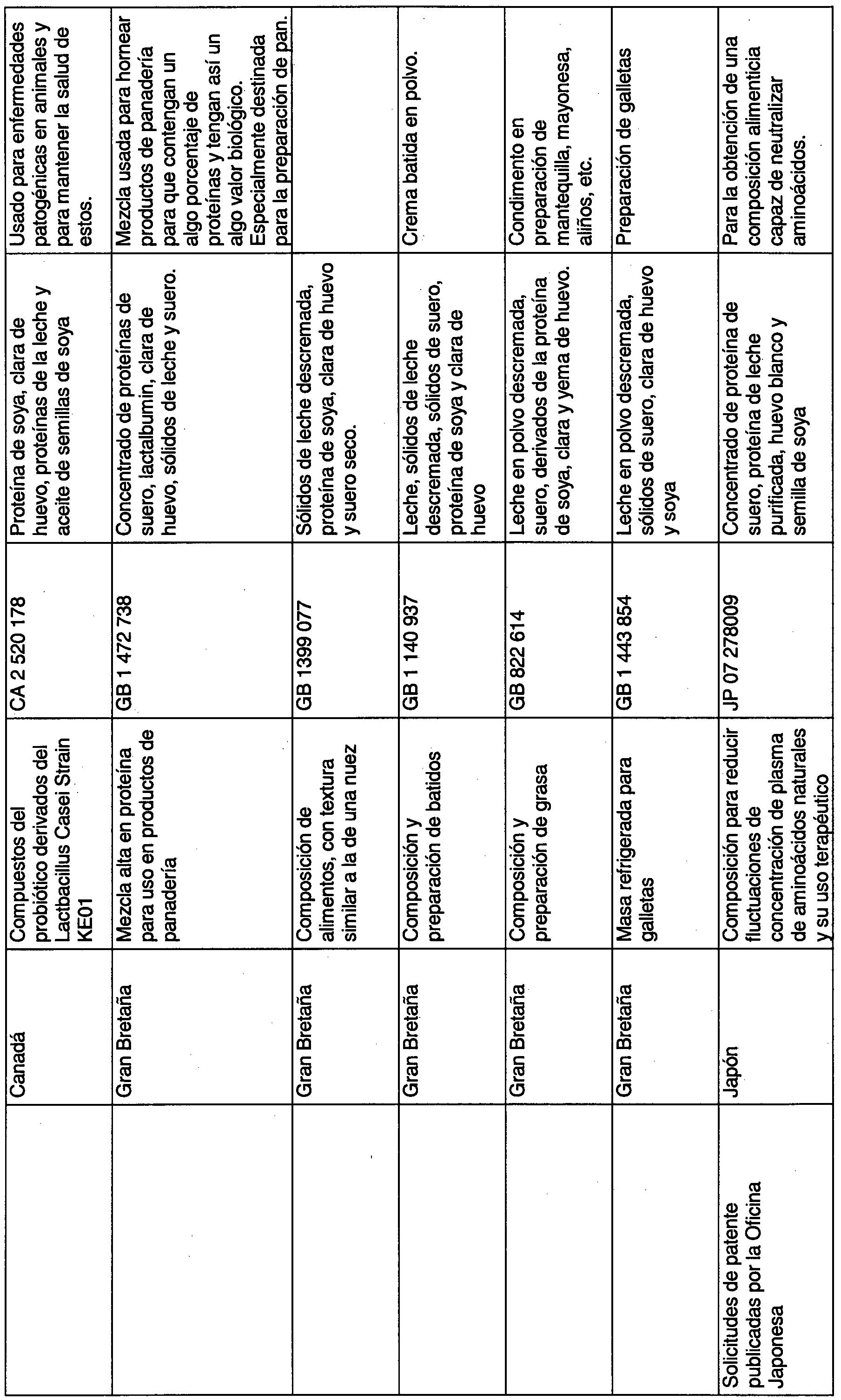 nombre y formula de los 20 amino acidos naturales para bajar de peso