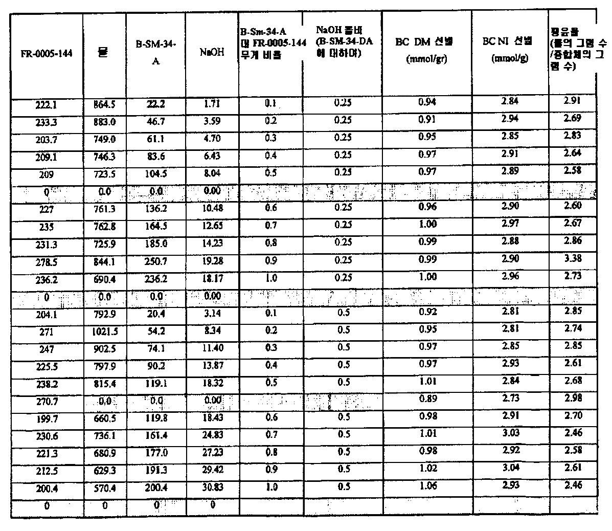 Figure 112006039282442-pct00053