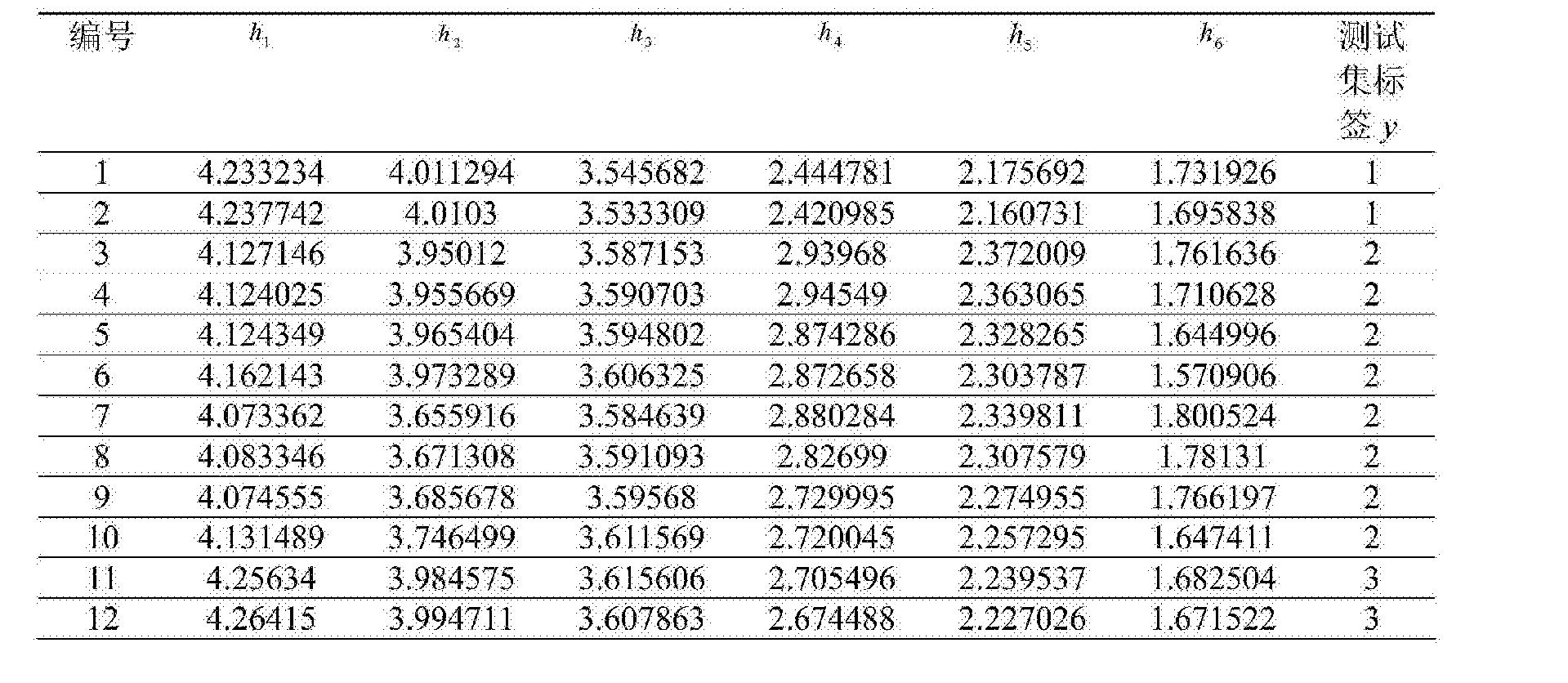 Figure CN104865499BD00112