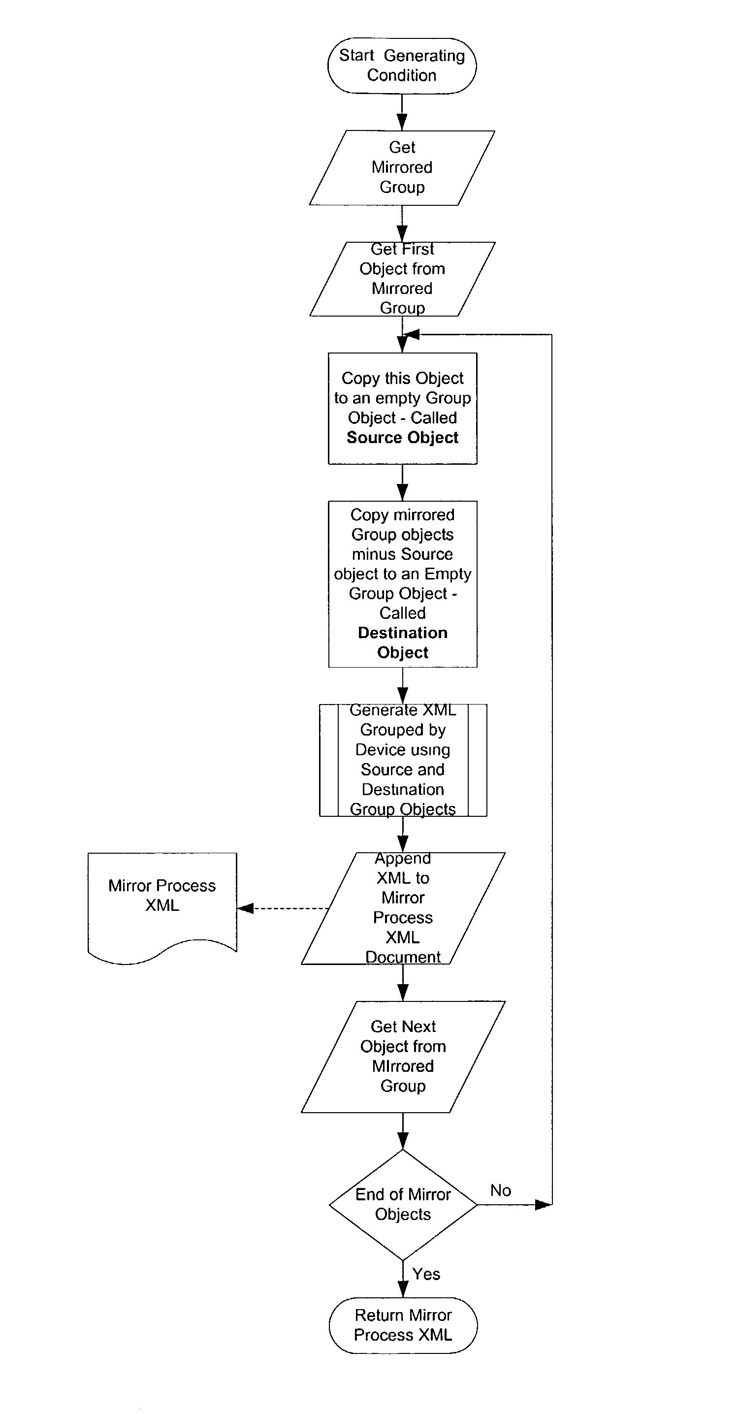 Figure US20030154404A1-20030814-P00045