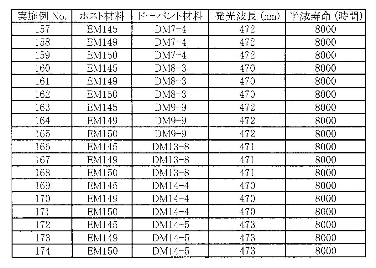 Figure JPOXMLDOC01-appb-T000126