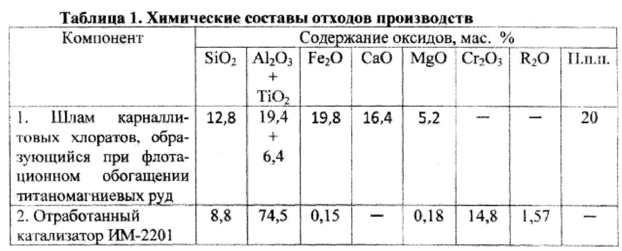 химический состав бетона