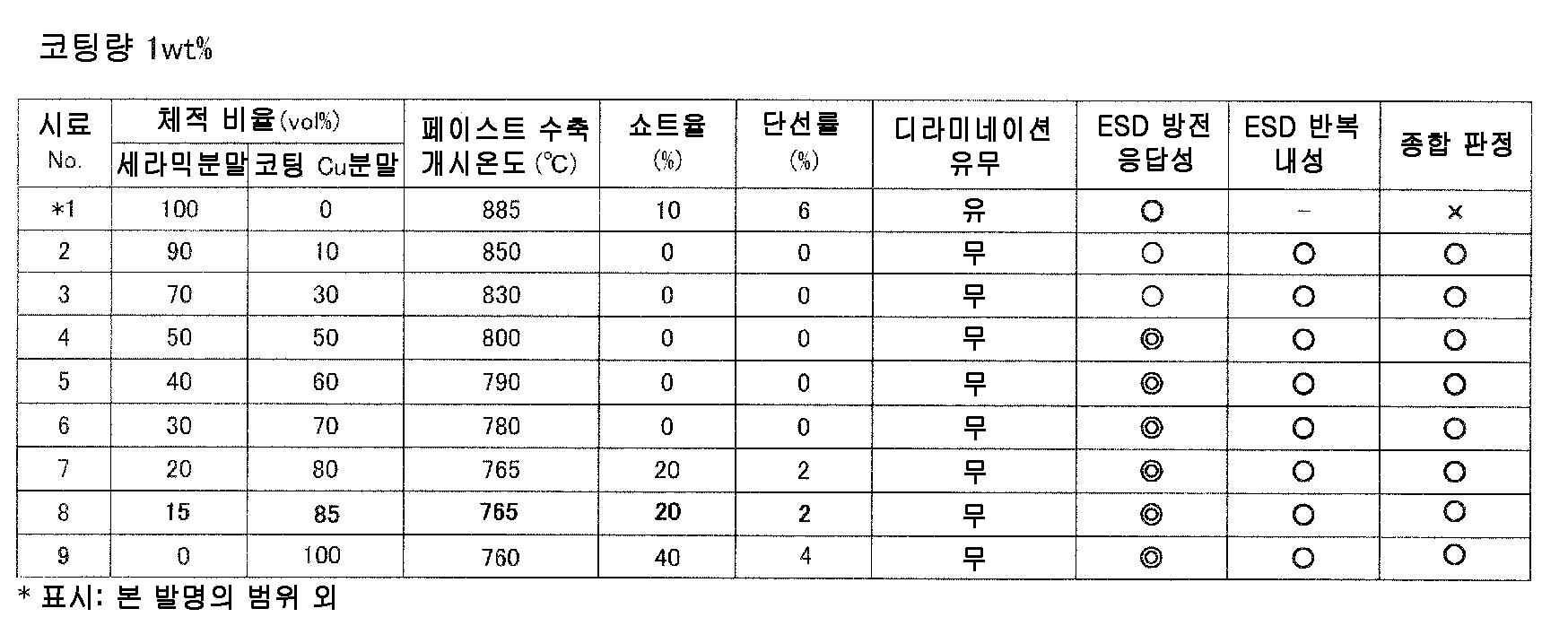 Figure 112010049547048-pct00019