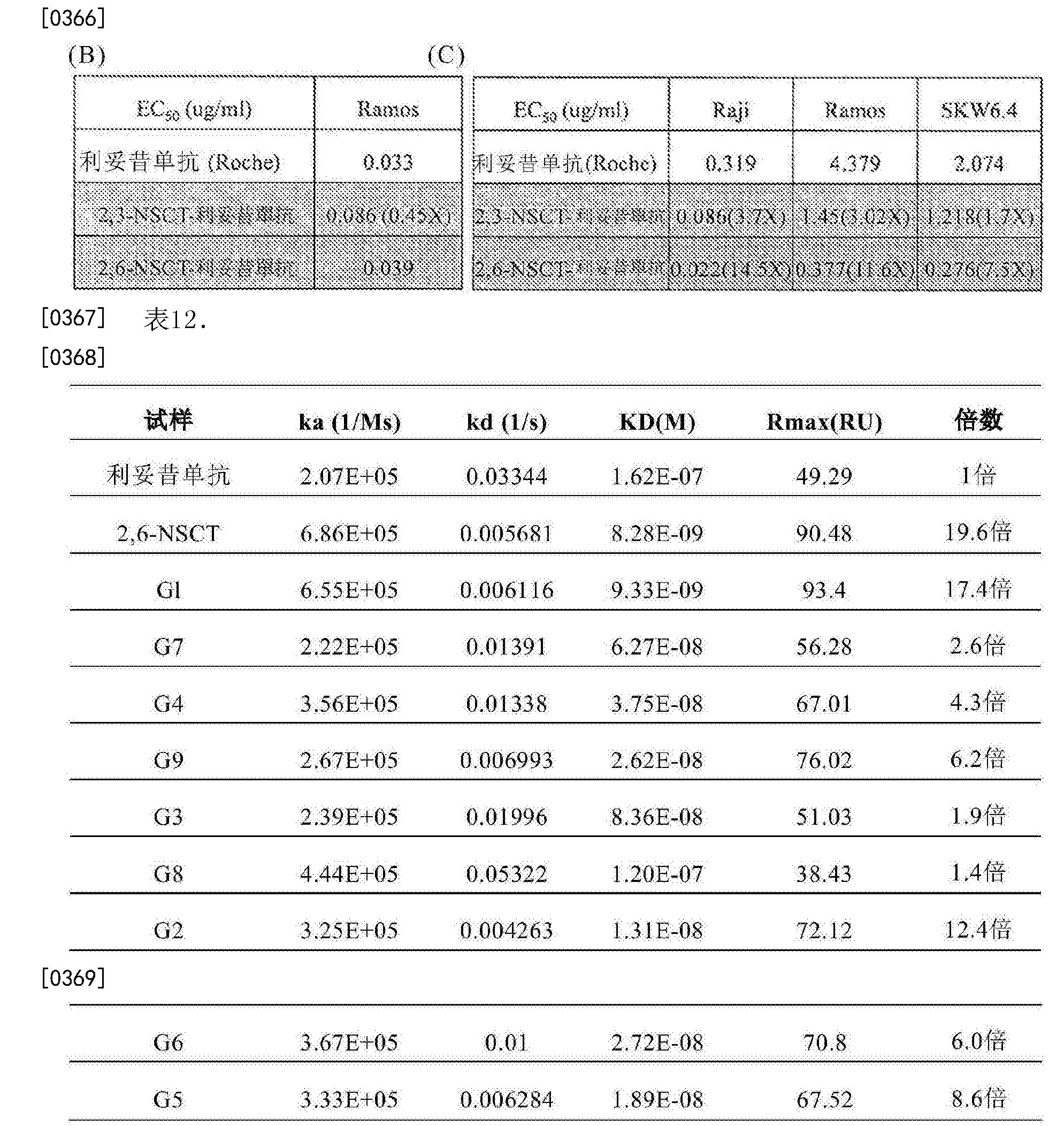 Figure CN107074945AD00541