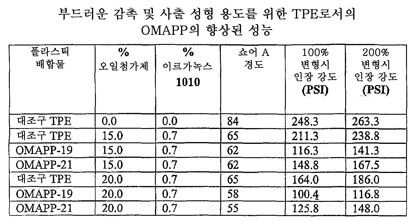 Figure 112006003349010-PCT00017