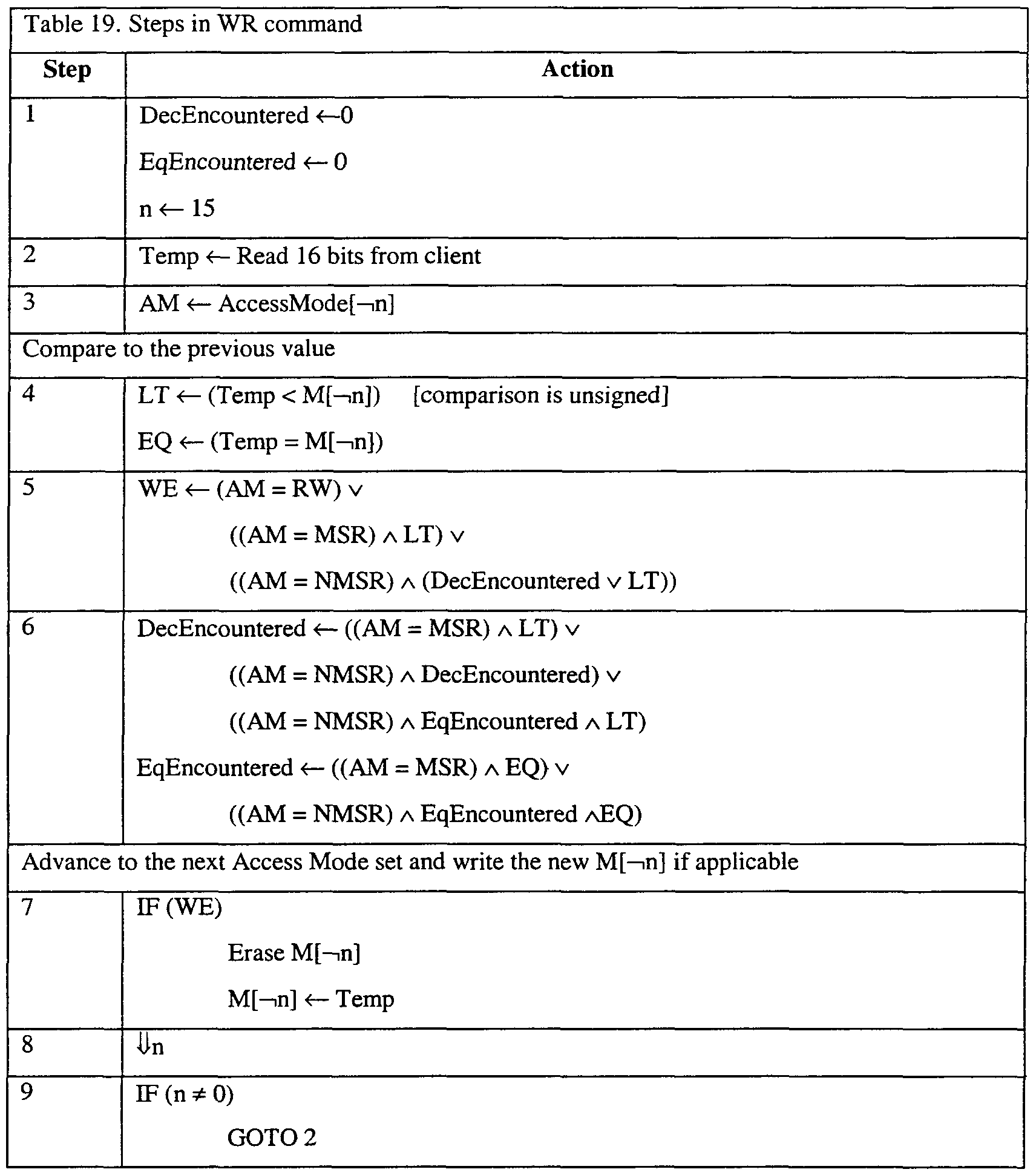WO2001061502A1 - Unauthorised modification of values stored