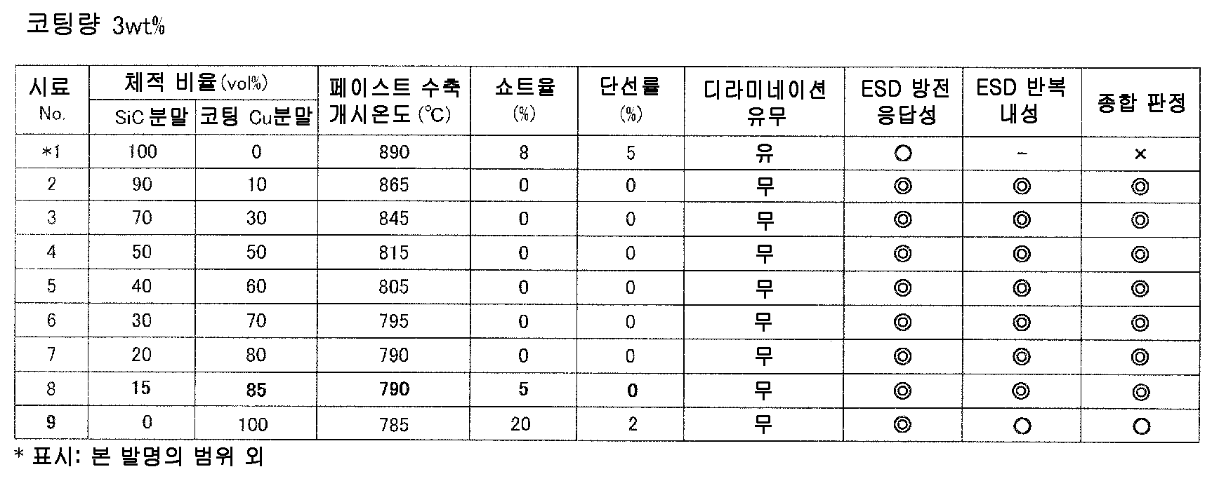 Figure 112010049547048-pct00022