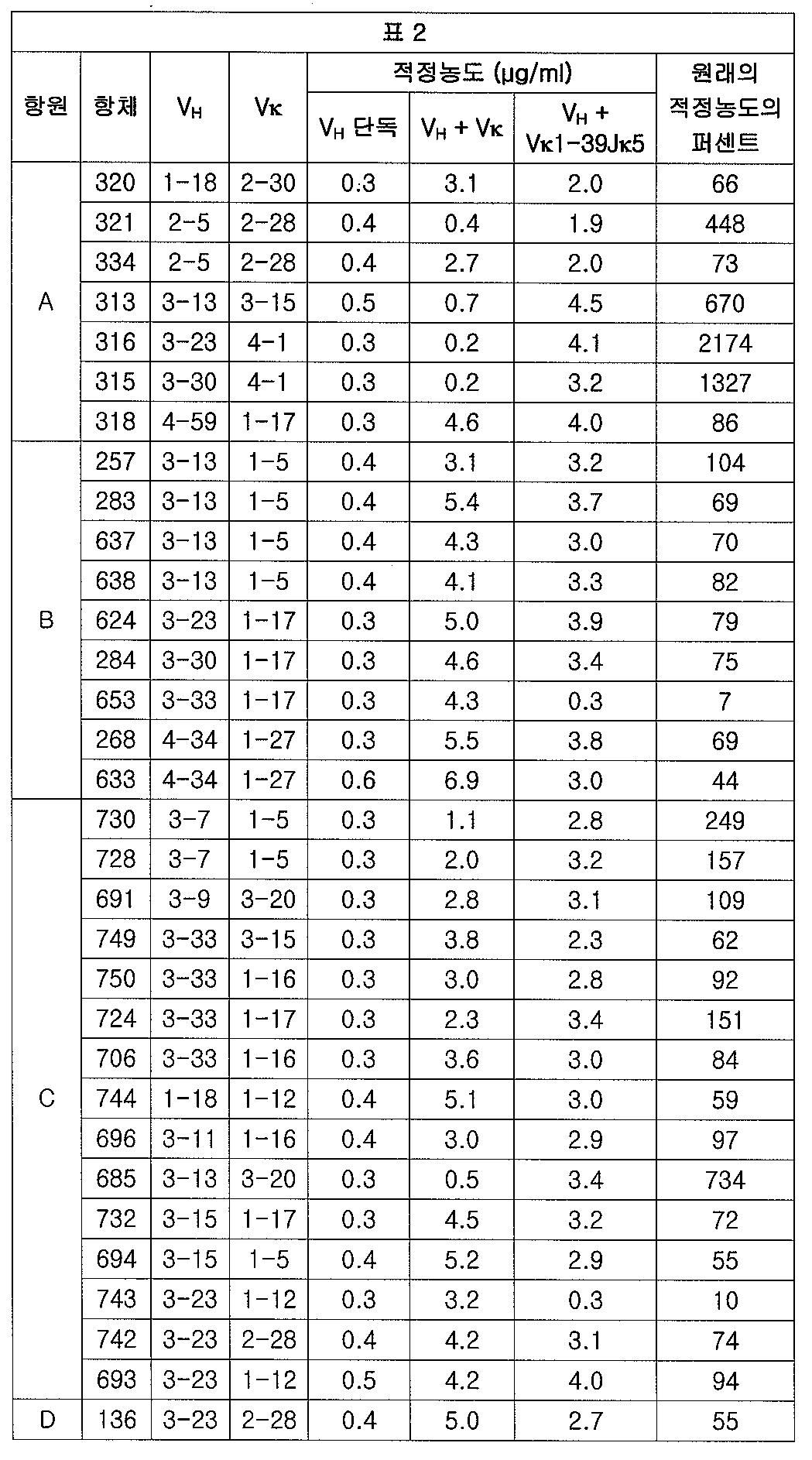 Figure 112012065857154-pct00003