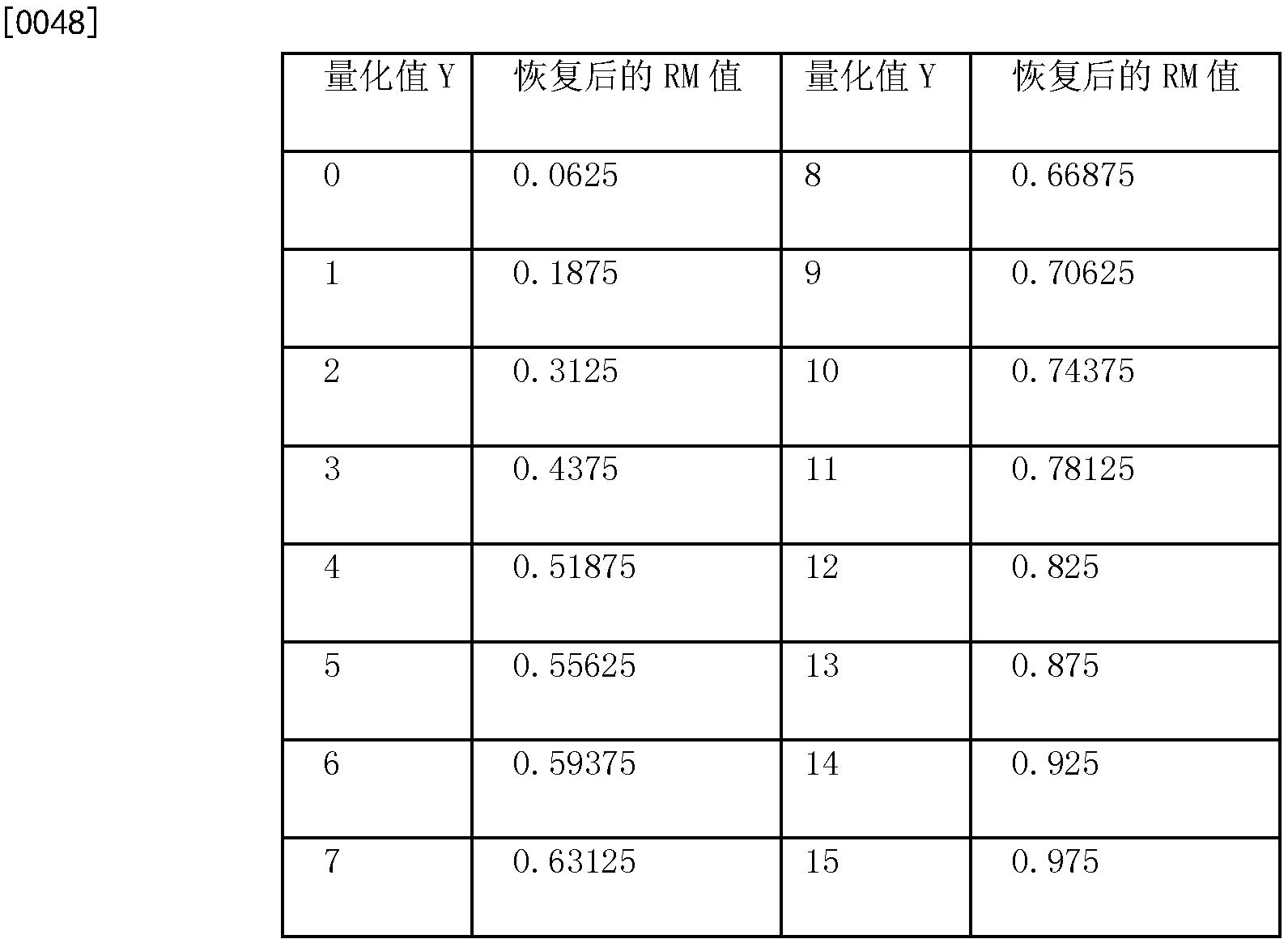 Figure CN102065436BD00082
