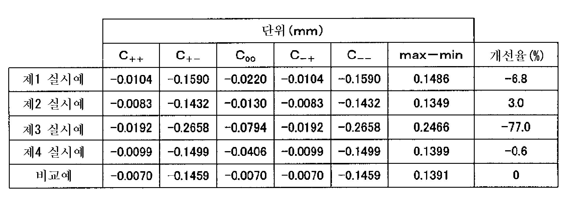 Figure 112007014749422-pat00003