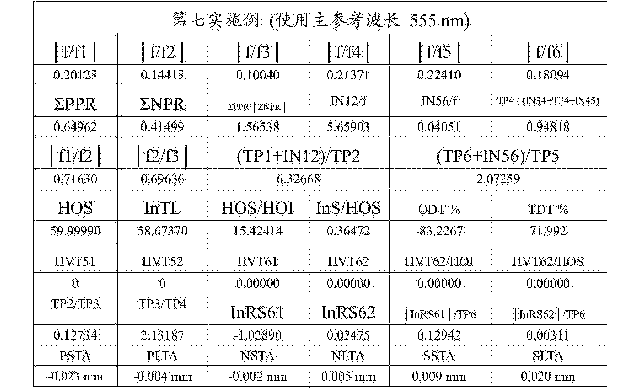Figure CN108279482AD00502