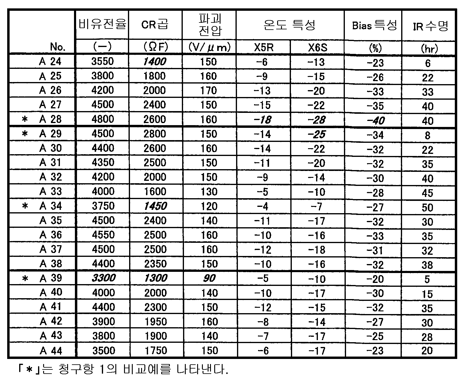Figure 112008067758410-pat00005