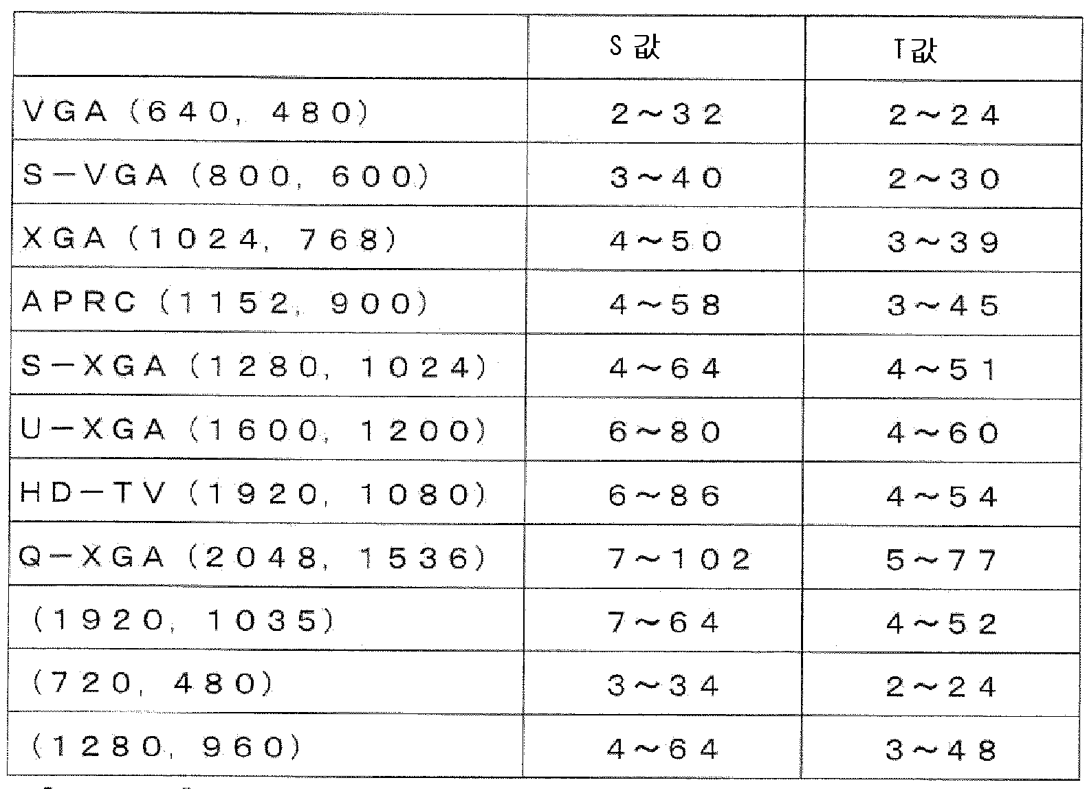 Figure 112009040076448-pat00001