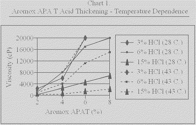 Figure US07060661-20060613-C00005