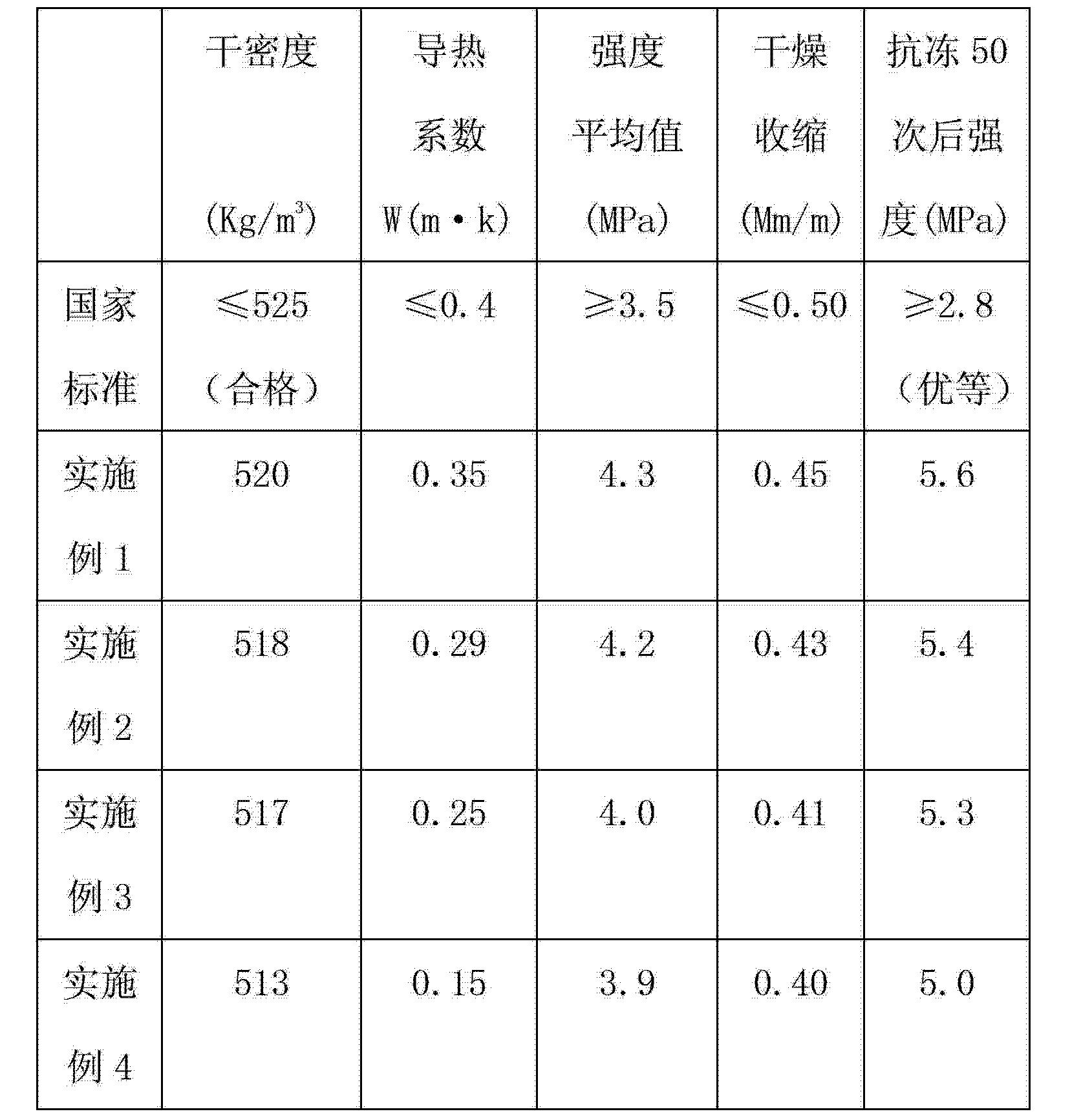 Figure CN102964095AD00061