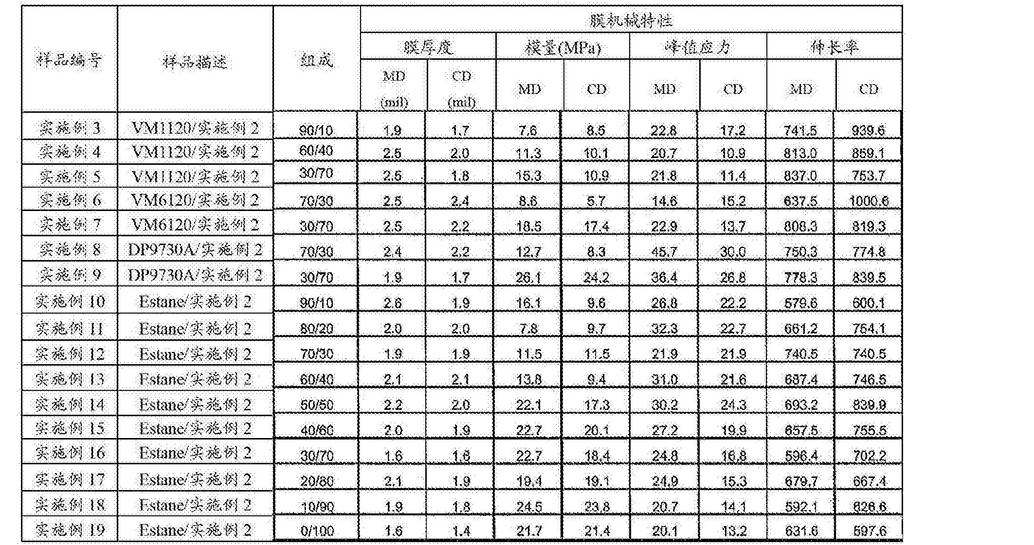 Figure CN103261288BD00201