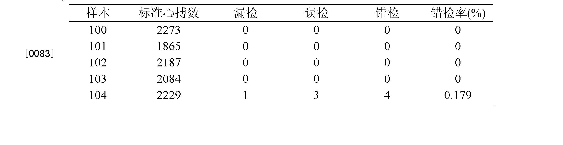 Figure CN101828916BD00101