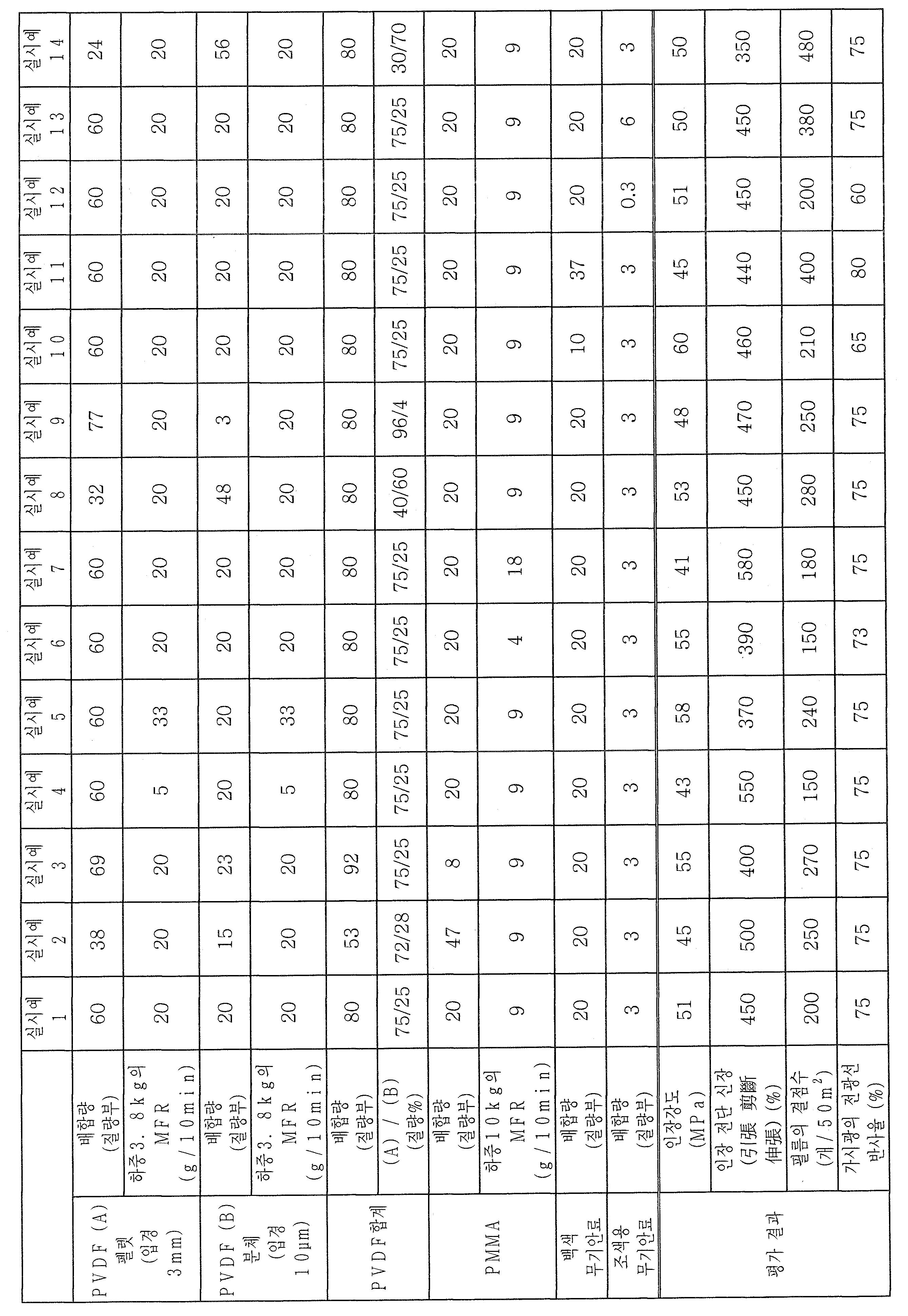 Figure 112012020808443-pct00001